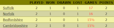 Suffolk 1st team goes top