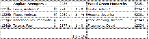 Avengers beat Wood Green